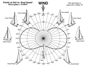 Fastest Point Of Sail